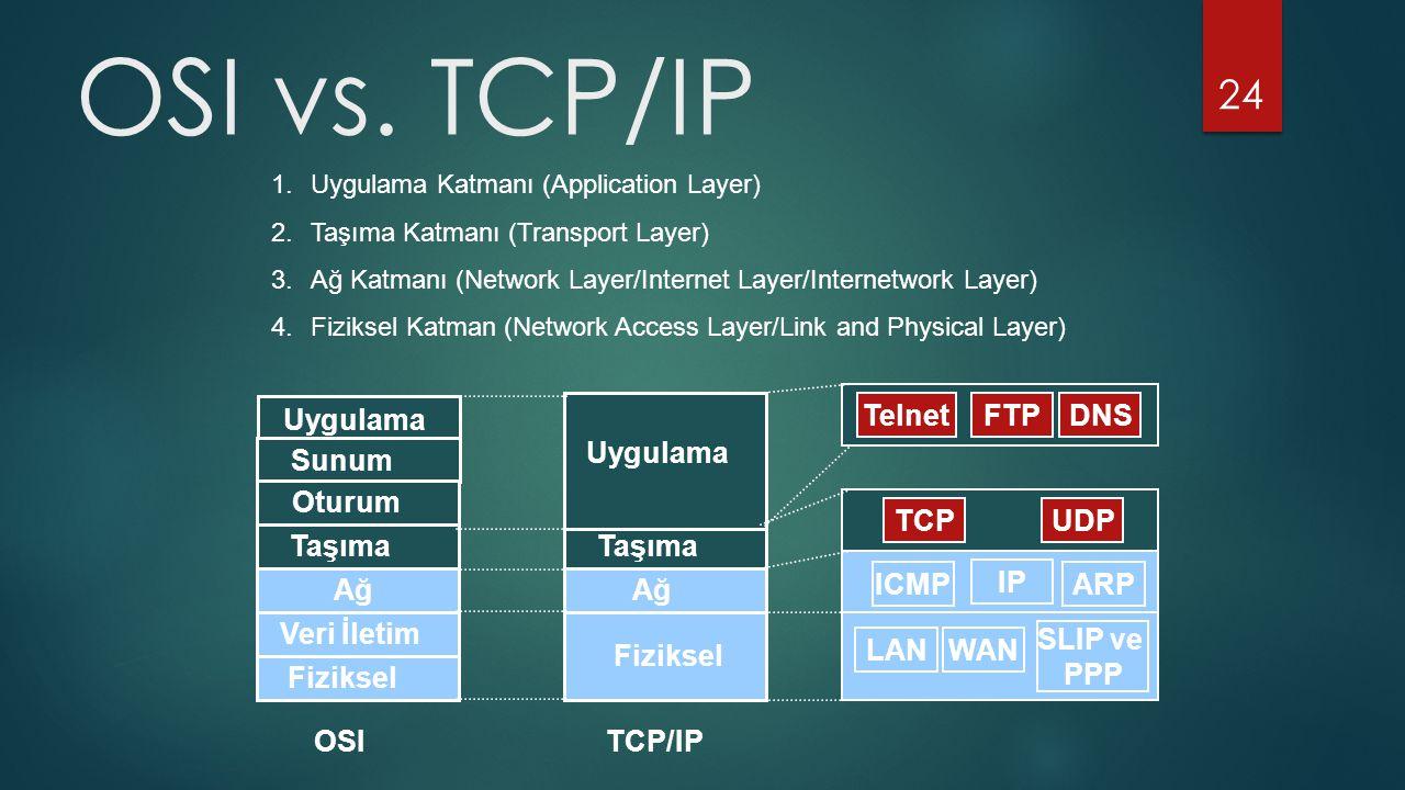 24 Uygulama Sunum Oturum Taşıma Ağ Veri İletim Fiziksel Ağ Fiziksel Taşıma Uygulama IP WAN SLIP ve PPP TCPUDP TelnetFTPDNS OSITCP/IP ICMPARP LAN OSI v