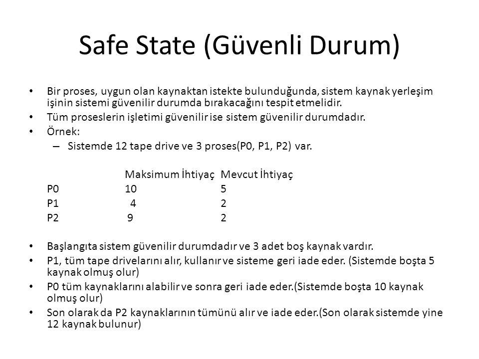 Safe State (Güvenli Durum) Bir proses, uygun olan kaynaktan istekte bulunduğunda, sistem kaynak yerleşim işinin sistemi güvenilir durumda bırakacağını