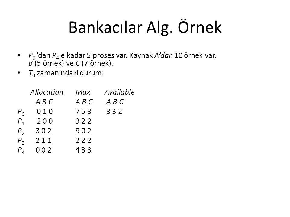 Bankacılar Alg. Örnek P 0 'dan P 4 e kadar 5 proses var. Kaynak A'dan 10 örnek var, B (5 örnek) ve C (7 örnek). T 0 zamanındaki durum: AllocationMaxAv