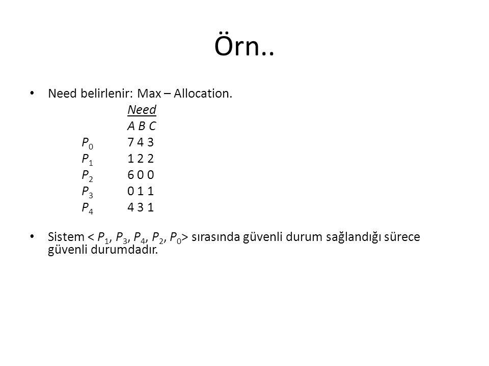 Örn.. Need belirlenir: Max – Allocation. Need A B C P 0 7 4 3 P 1 1 2 2 P 2 6 0 0 P 3 0 1 1 P 4 4 3 1 Sistem sırasında güvenli durum sağlandığı sürece