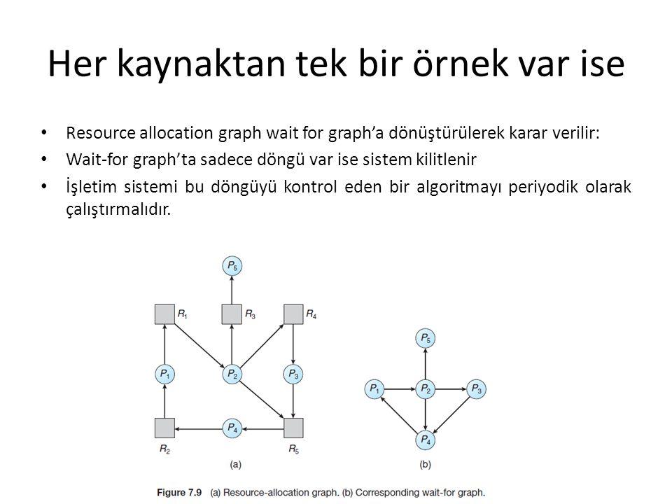 Her kaynaktan tek bir örnek var ise Resource allocation graph wait for graph'a dönüştürülerek karar verilir: Wait-for graph'ta sadece döngü var ise si