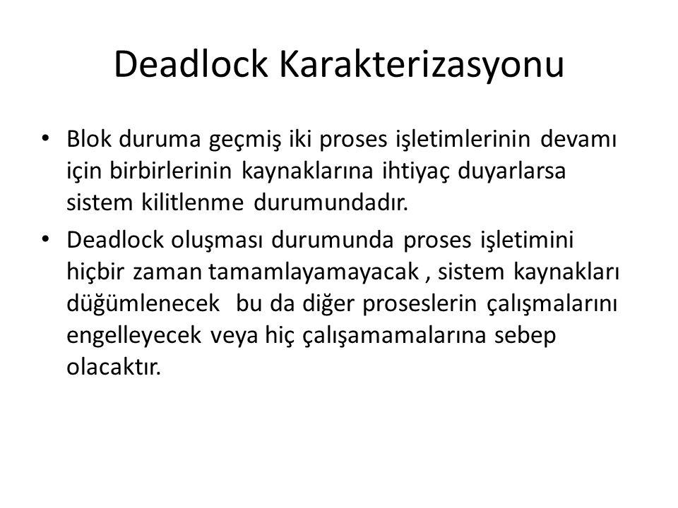 Deadlock Karakterizasyonu Blok duruma geçmiş iki proses işletimlerinin devamı için birbirlerinin kaynaklarına ihtiyaç duyarlarsa sistem kilitlenme dur
