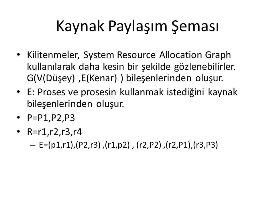 Kaynak Paylaşım Şeması Kilitenmeler, System Resource Allocation Graph kullanılarak daha kesin bir şekilde gözlenebilirler. G(V(Düşey),E(Kenar) ) bileş