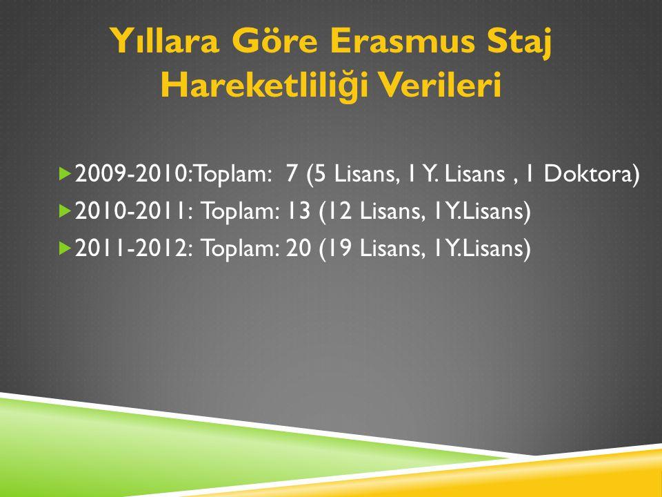 Yıllara Göre Erasmus Staj Hareketlili ğ i Verileri  2009-2010: Toplam: 7 (5 Lisans, 1 Y.