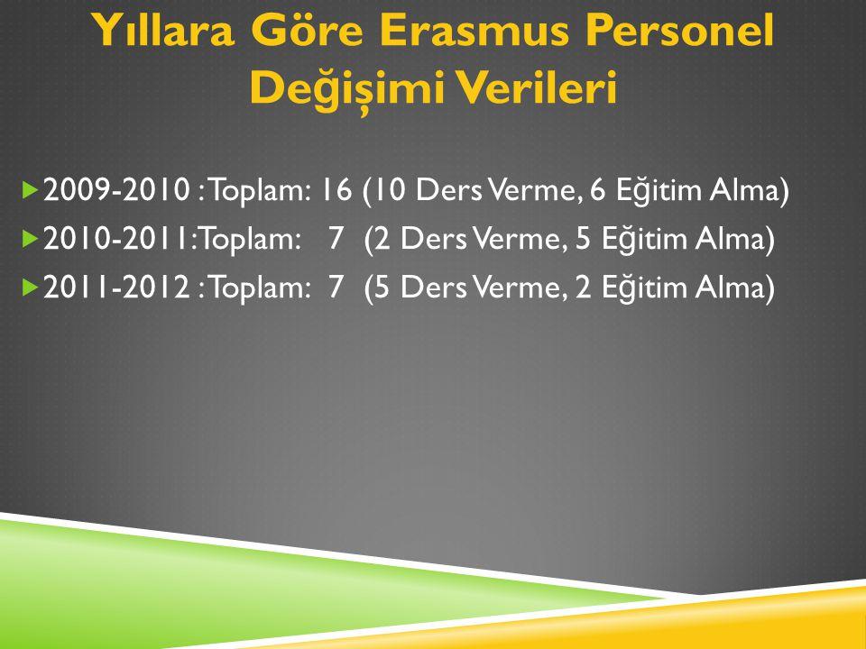 Yıllara Göre Erasmus Personel De ğ işimi Verileri  2009-2010 : Toplam: 16 (10 Ders Verme, 6 E ğ itim Alma)  2010-2011: Toplam: 7 (2 Ders Verme, 5 E ğ itim Alma)  2011-2012 : Toplam: 7 (5 Ders Verme, 2 E ğ itim Alma)