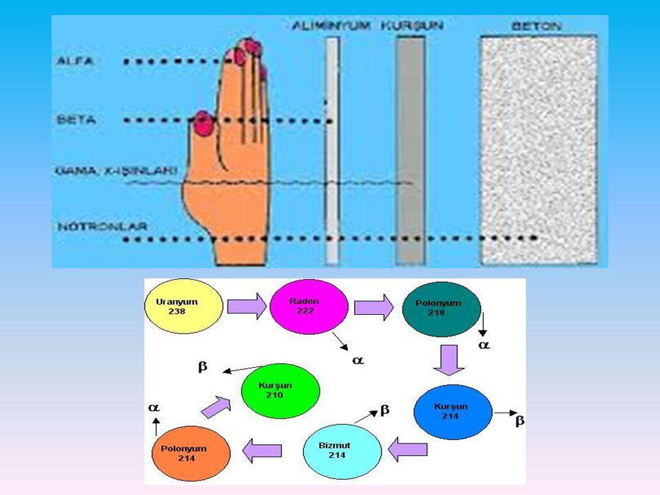 Yapay Çekirdek Tepkimeleri Çekirdeği kararsız, radyoaktif bir atomun hiçbir dış etkiye bağlı kalmaksızın, kendiliğinden ışımalar yaparak başka çekirdeklere dönüşmesi olayına doğal radyoaktiflik denir.