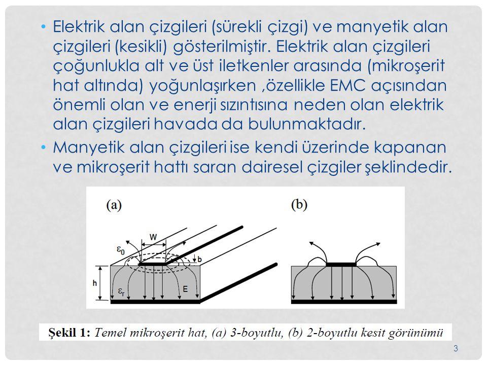 Elektrik alan çizgileri (sürekli çizgi) ve manyetik alan çizgileri (kesikli) gösterilmiştir. Elektrik alan çizgileri çoğunlukla alt ve üst iletkenler