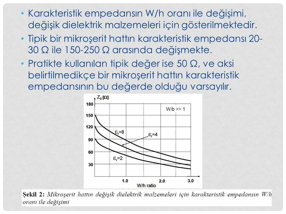 5 Karakteristik empedansın W/h oranı ile değişimi, değişik dielektrik malzemeleri için gösterilmektedir. Tipik bir mikroşerit hattın karakteristik emp