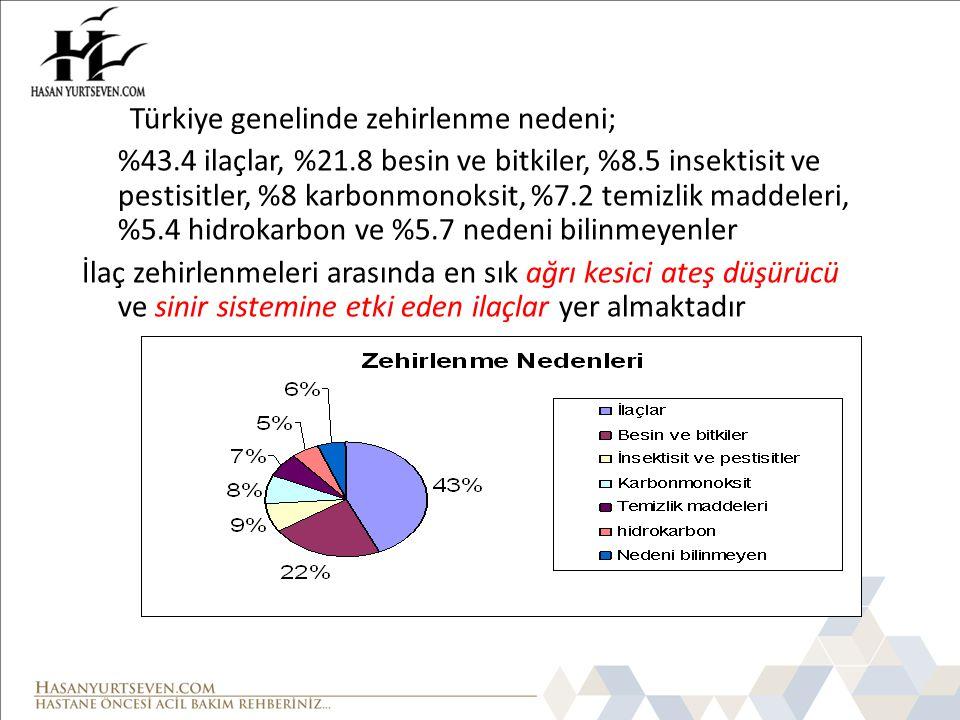 Türkiye genelinde zehirlenme nedeni; %43.4 ilaçlar, %21.8 besin ve bitkiler, %8.5 insektisit ve pestisitler, %8 karbonmonoksit, %7.2 temizlik maddeleri, %5.4 hidrokarbon ve %5.7 nedeni bilinmeyenler ağrı kesici ateş düşürücü sinir sistemine etki eden ilaçlar İlaç zehirlenmeleri arasında en sık ağrı kesici ateş düşürücü ve sinir sistemine etki eden ilaçlar yer almaktadır