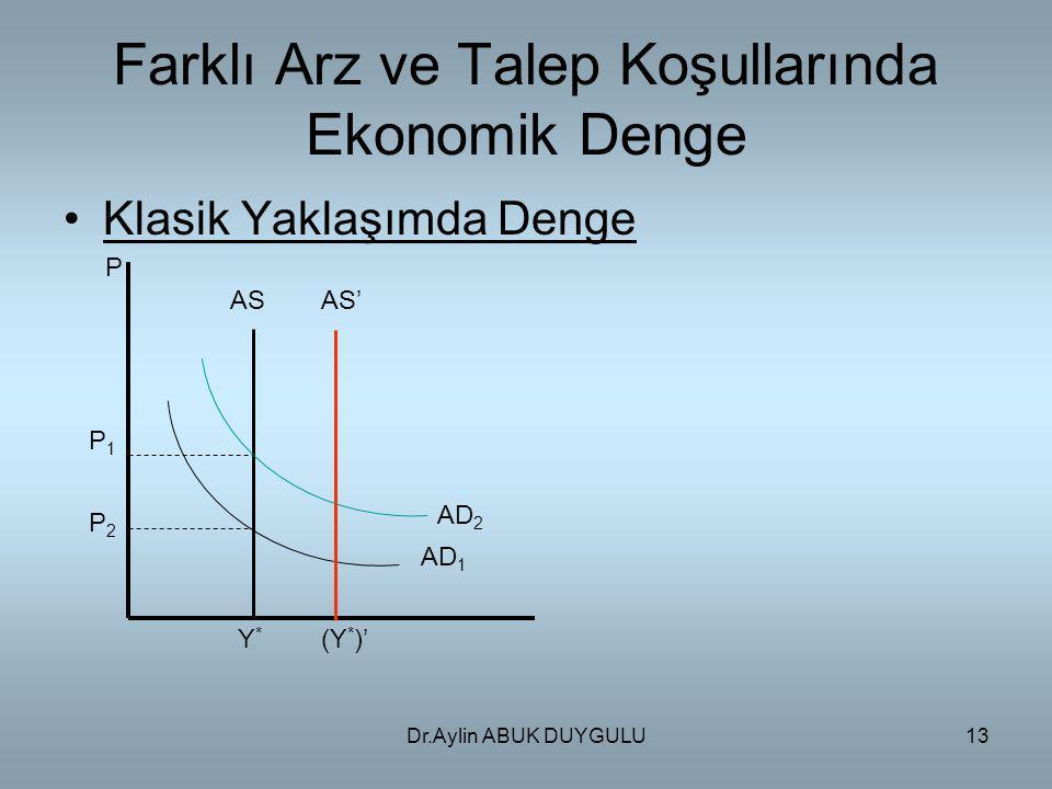 Dr.Aylin ABUK DUYGULU13 Farklı Arz ve Talep Koşullarında Ekonomik Denge Klasik Yaklaşımda Denge P P1P1 P2P2 Y*Y* (Y * )' ASAS' AD 1 AD 2
