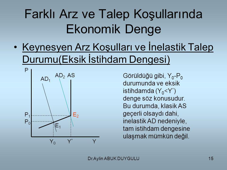 Dr.Aylin ABUK DUYGULU15 Farklı Arz ve Talep Koşullarında Ekonomik Denge Keynesyen Arz Koşulları ve İnelastik Talep Durumu(Eksik İstihdam Dengesi) P P1