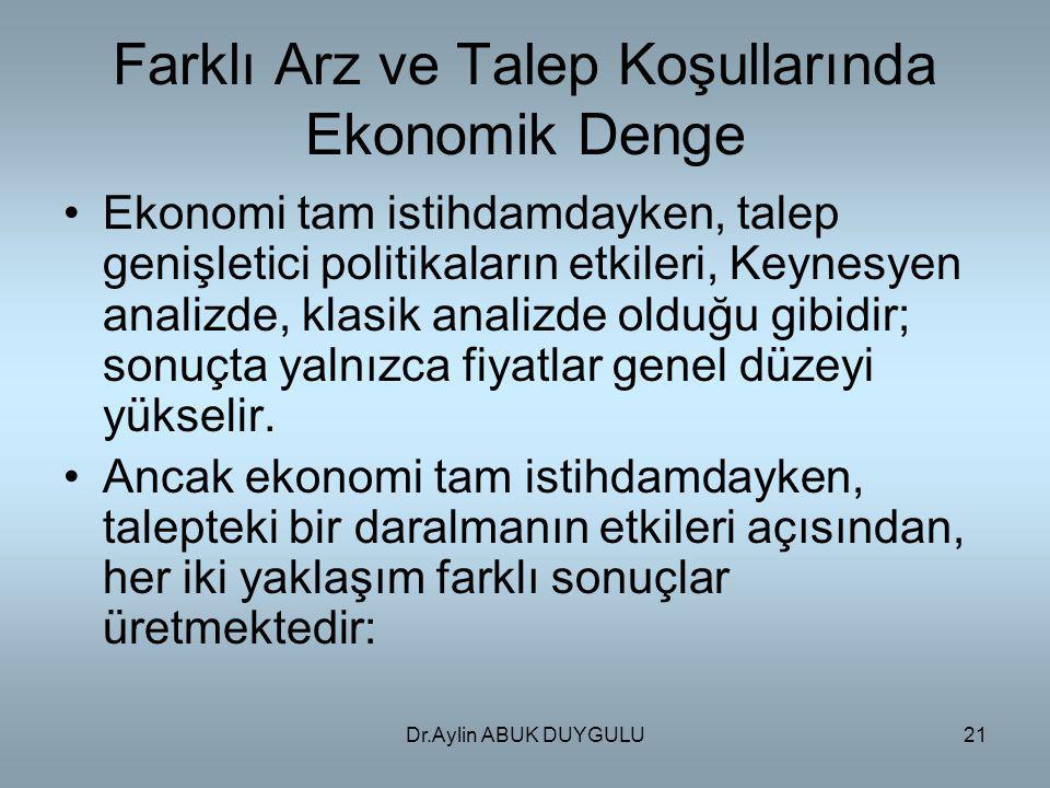 Dr.Aylin ABUK DUYGULU21 Farklı Arz ve Talep Koşullarında Ekonomik Denge Ekonomi tam istihdamdayken, talep genişletici politikaların etkileri, Keynesye
