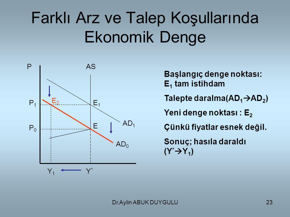 Dr.Aylin ABUK DUYGULU23 Farklı Arz ve Talep Koşullarında Ekonomik Denge P AD 0 AD 1 AS P0P0 P1P1 Y*Y* Y1Y1 E1E1 E2E2 E Başlangıç denge noktası: E 1 ta