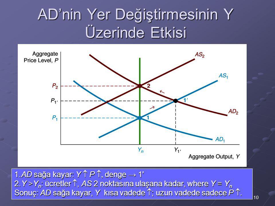 10 AD'nin Yer Değiştirmesinin Y Üzerinde Etkisi 1.AD sağa kayar: Y  P  denge → 1 2.Y >Y n : ücretler , AS 2 noktasına ulaşana kadar, where Y = Y n Sonuç: AD sağa kayar, Y kısa vadede  ; uzun vadede sadece P 