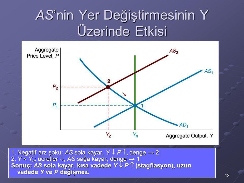 12 AS'nin Yer Değiştirmesinin Y Üzerinde Etkisi 1.Negatif arz şoku: AS sola kayar, Y  P  denge  → 2 2.Y < Y n : ücretler , AS sağa kayar, denge → 1 Sonuç: AS sola kayar, kısa vadede Y  P  (stagflasyon), uzun vadede Y ve P değişmez.