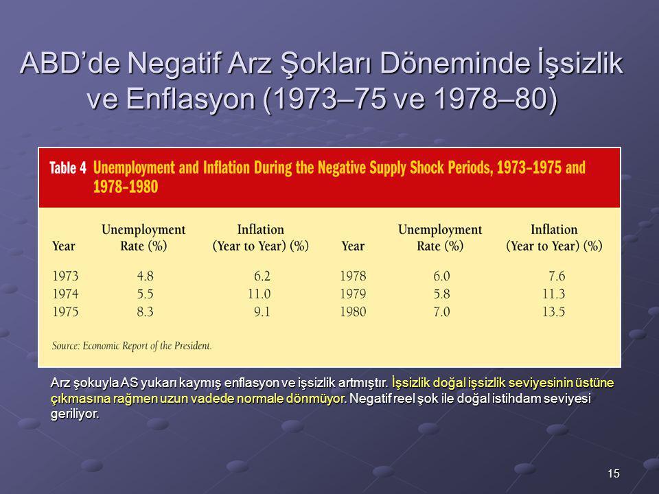 15 ABD'de Negatif Arz Şokları Döneminde İşsizlik ve Enflasyon (1973–75 ve 1978–80) Arz şokuyla AS yukarı kaymış enflasyon ve işsizlik artmıştır. İşsiz
