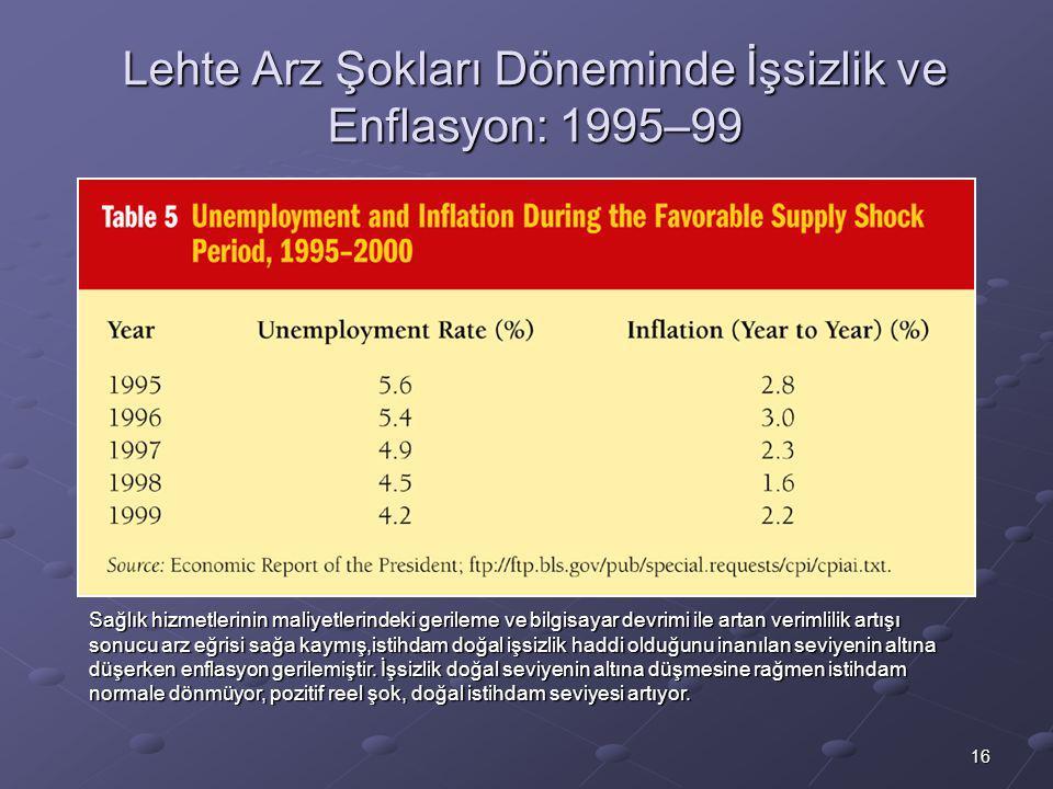 16 Lehte Arz Şokları Döneminde İşsizlik ve Enflasyon: 1995–99 Sağlık hizmetlerinin maliyetlerindeki gerileme ve bilgisayar devrimi ile artan verimlilik artışı sonucu arz eğrisi sağa kaymış,istihdam doğal işsizlik haddi olduğunu inanılan seviyenin altına düşerken enflasyon gerilemiştir.