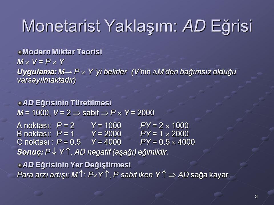 3 Monetarist Yaklaşım: AD Eğrisi Modern Miktar Teorisi M  V = P  Y Uygulama: M→ P  Y 'yi belirler (V'nin  M'den bağımsız olduğu varsayılmaktadır) AD Eğrisinin Türetilmesi M = 1000, V = 2  sabit  P  Y = 2000 A noktası:P = 2Y = 1000PY = 2  1000 B noktası:P = 1Y = 2000PY = 1  2000 C noktası :P = 0.5Y = 4000PY = 0.5  4000 Sonuç: P  Y , AD negatif (aşağı) eğimlidir.