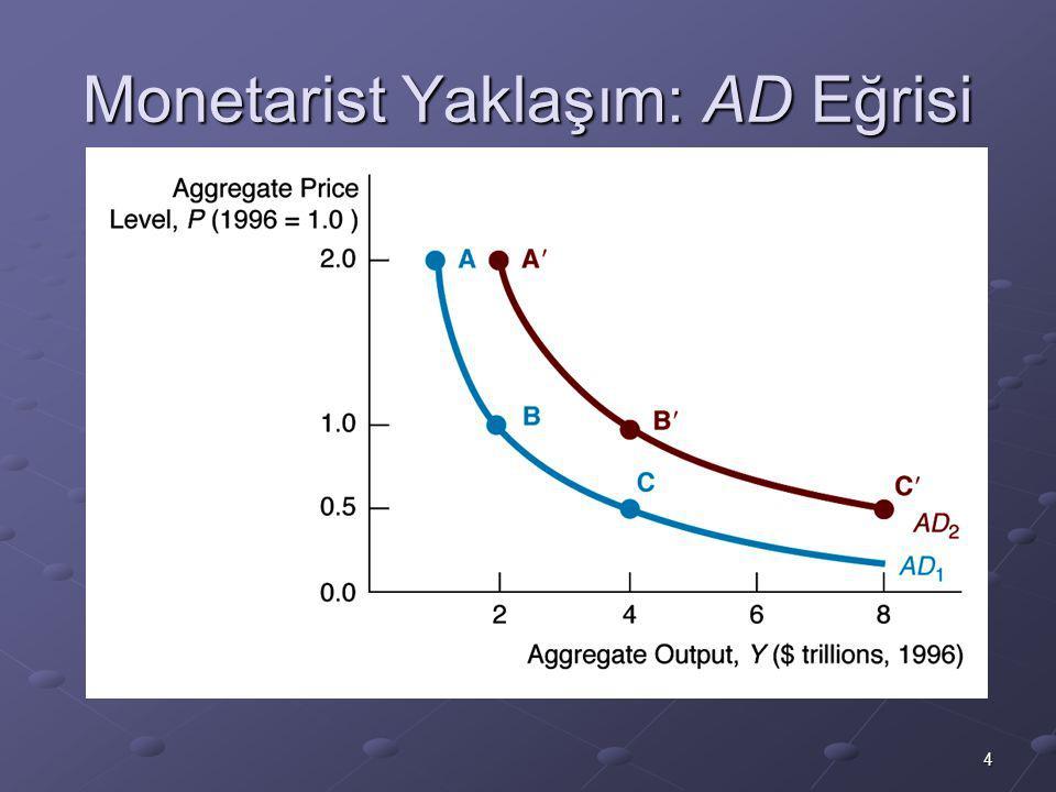 5 Keynezyen Yaklaşım: AD Y ad = C + I + G + NX AD Negatif Eğimlidir P , M/P , i , I , NX , Y ad  Y  AD'nin Yer Değiştirmesi M , M/P , i , I , NX , Y ad  Y   AD sağa kayar C  veya G  veya T  veya NX  : Y ad  Y   AD sağa kayar Beklentiler önemli (otonom harcamalar C,I açısından).