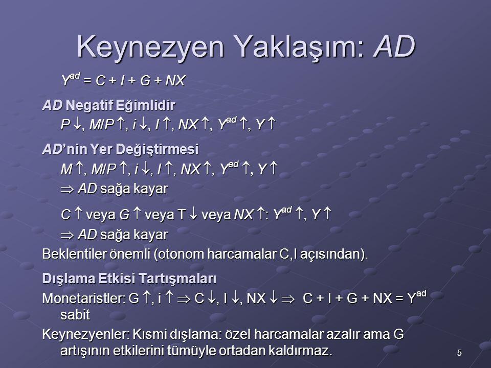 5 Keynezyen Yaklaşım: AD Y ad = C + I + G + NX AD Negatif Eğimlidir P , M/P , i , I , NX , Y ad  Y  AD'nin Yer Değiştirmesi M , M/P , i ,