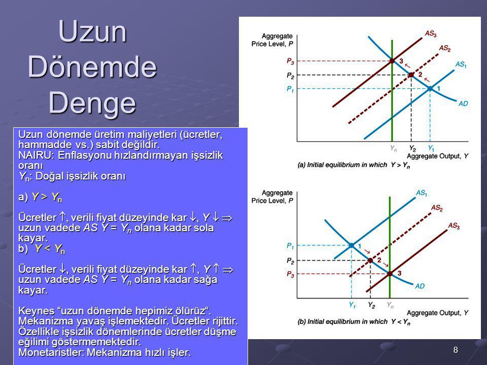 8 Uzun Dönemde Denge Uzun dönemde üretim maliyetleri (ücretler, hammadde vs.) sabit değildir. NAIRU: Enflasyonu hızlandırmayan işsizlik oranı Y n : Do
