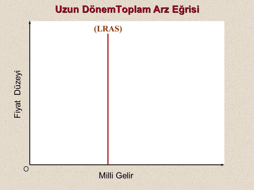 TOPLAM ARZ (Aggregate Supply=AS) Uzun Dönemde Toplam Arz (LRAS) Ekonomideki bazı güçlerin ekonomiyi tekrar tam istihdam düzeyine getireceği bir dönemd