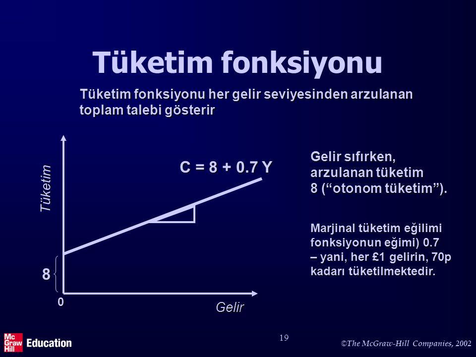 © The McGraw-Hill Companies, 2002 19 Tüketim fonksiyonu Gelir Tüketim C = 8 + 0.7 Y Tüketim fonksiyonu her gelir seviyesinden arzulanan toplam talebi