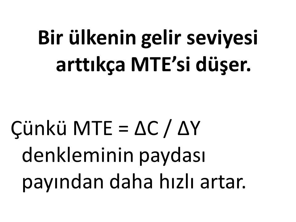 Bir ülkenin gelir seviyesi arttıkça MTE'si düşer. Çünkü MTE = ΔC / ΔY denkleminin paydası payından daha hızlı artar.