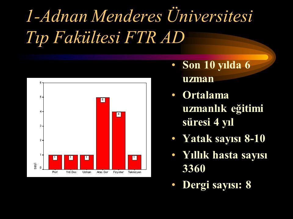 1-Adnan Menderes Üniversitesi Tıp Fakültesi FTR AD Son 10 yılda 6 uzman Ortalama uzmanlık eğitimi süresi 4 yıl Yatak sayısı 8-10 Yıllık hasta sayısı 3