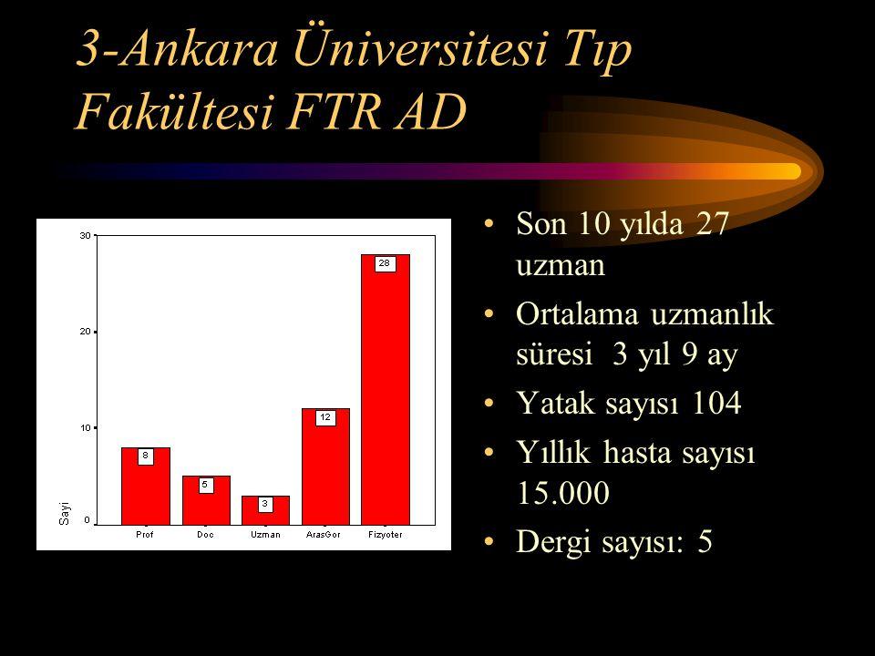 3-Ankara Üniversitesi Tıp Fakültesi FTR AD Son 10 yılda 27 uzman Ortalama uzmanlık süresi 3 yıl 9 ay Yatak sayısı 104 Yıllık hasta sayısı 15.000 Dergi
