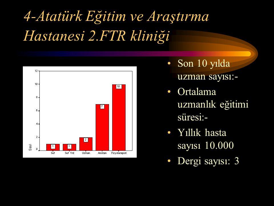 4-Atatürk Eğitim ve Araştırma Hastanesi 2.FTR kliniği Son 10 yılda uzman sayısı:- Ortalama uzmanlık eğitimi süresi:- Yıllık hasta sayısı 10.000 Dergi