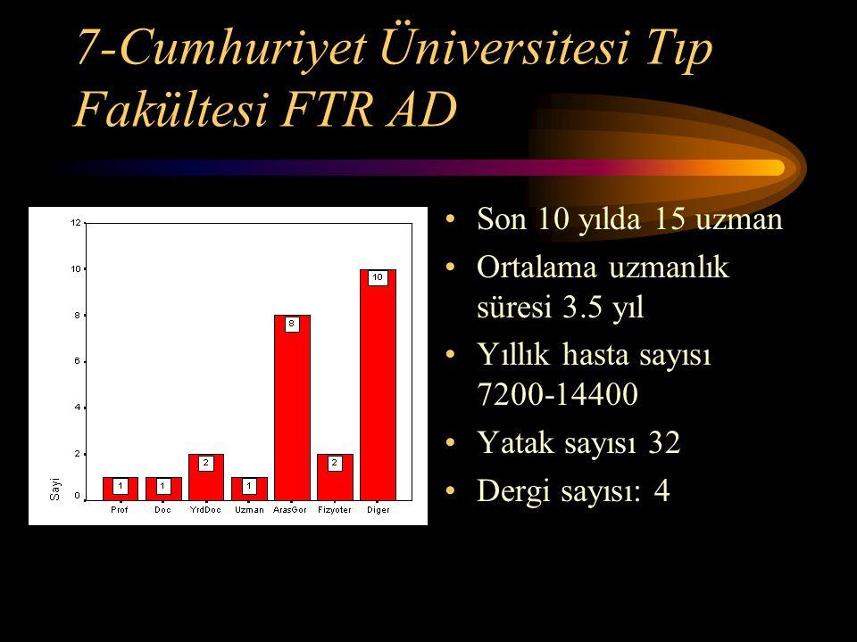 7-Cumhuriyet Üniversitesi Tıp Fakültesi FTR AD Son 10 yılda 15 uzman Ortalama uzmanlık süresi 3.5 yıl Yıllık hasta sayısı 7200-14400 Yatak sayısı 32 D