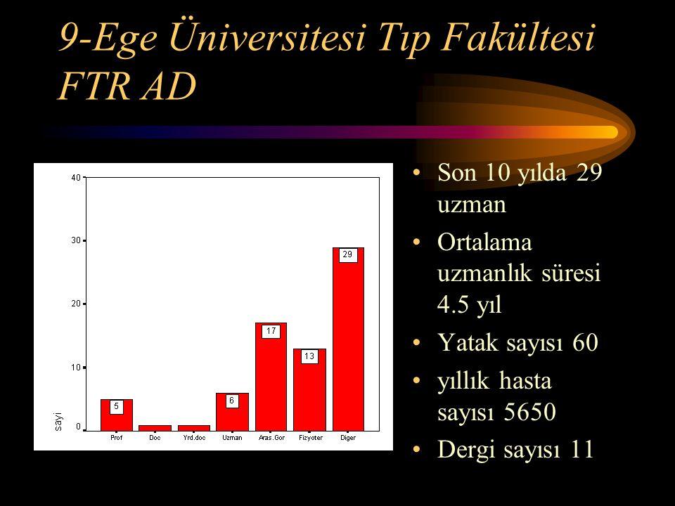 9-Ege Üniversitesi Tıp Fakültesi FTR AD Son 10 yılda 29 uzman Ortalama uzmanlık süresi 4.5 yıl Yatak sayısı 60 yıllık hasta sayısı 5650 Dergi sayısı 1