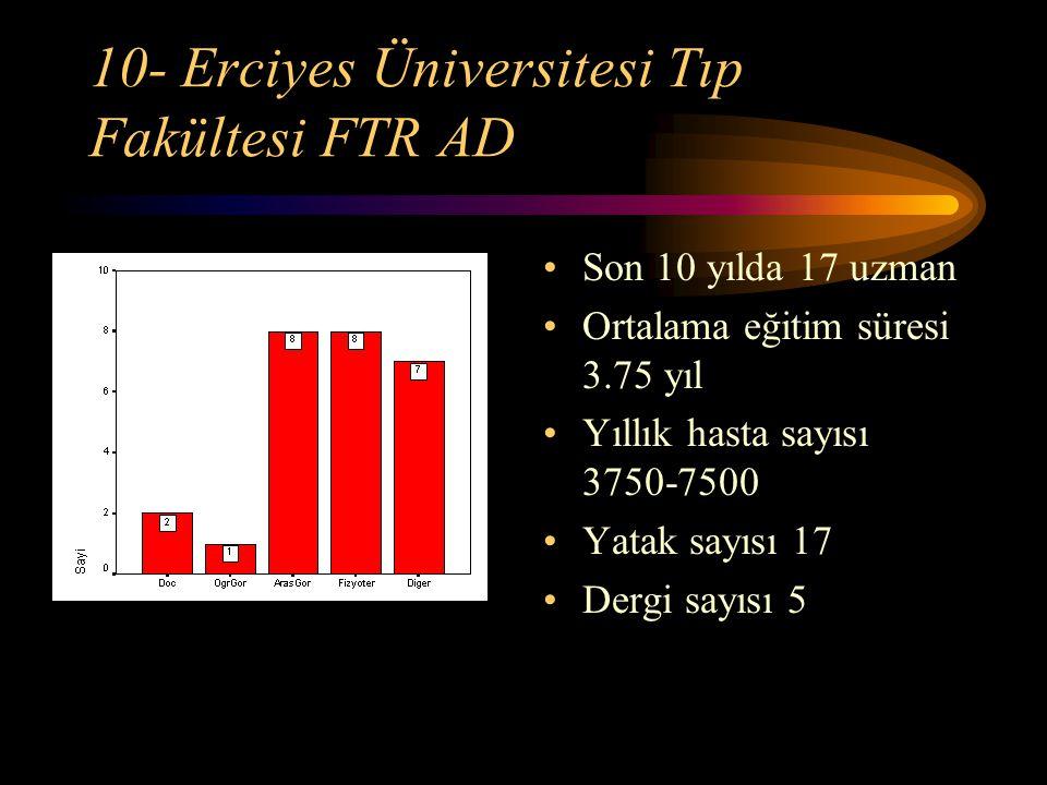10- Erciyes Üniversitesi Tıp Fakültesi FTR AD Son 10 yılda 17 uzman Ortalama eğitim süresi 3.75 yıl Yıllık hasta sayısı 3750-7500 Yatak sayısı 17 Derg