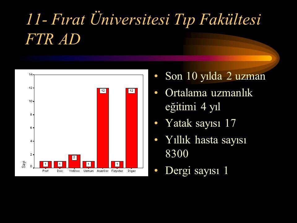 11- Fırat Üniversitesi Tıp Fakültesi FTR AD Son 10 yılda 2 uzman Ortalama uzmanlık eğitimi 4 yıl Yatak sayısı 17 Yıllık hasta sayısı 8300 Dergi sayısı