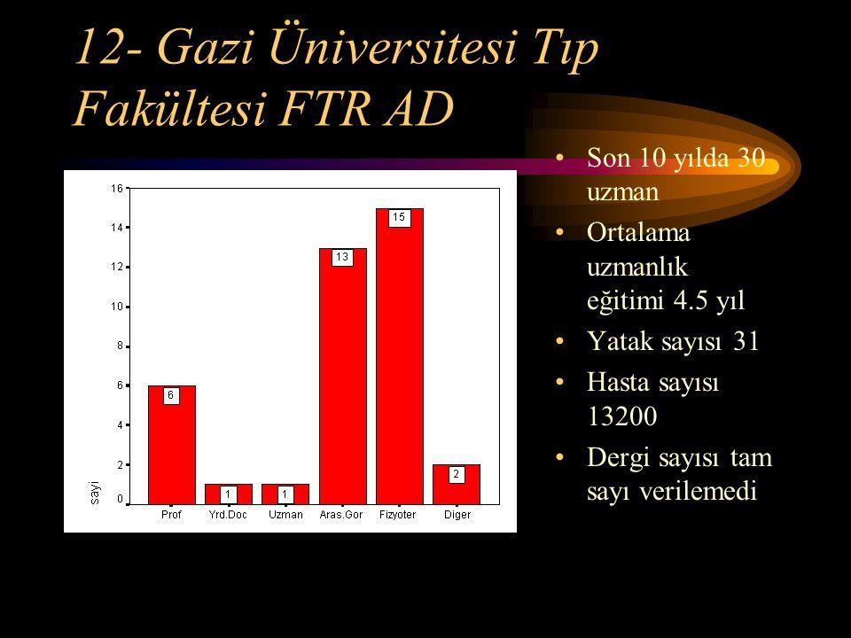 12- Gazi Üniversitesi Tıp Fakültesi FTR AD Son 10 yılda 30 uzman Ortalama uzmanlık eğitimi 4.5 yıl Yatak sayısı 31 Hasta sayısı 13200 Dergi sayısı tam