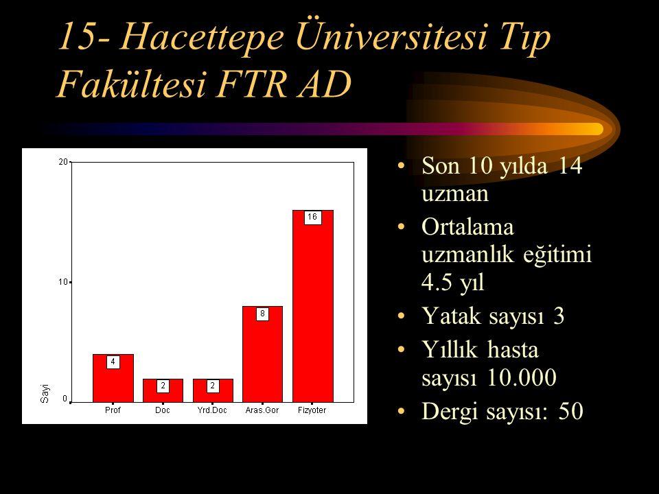 15- Hacettepe Üniversitesi Tıp Fakültesi FTR AD Son 10 yılda 14 uzman Ortalama uzmanlık eğitimi 4.5 yıl Yatak sayısı 3 Yıllık hasta sayısı 10.000 Derg