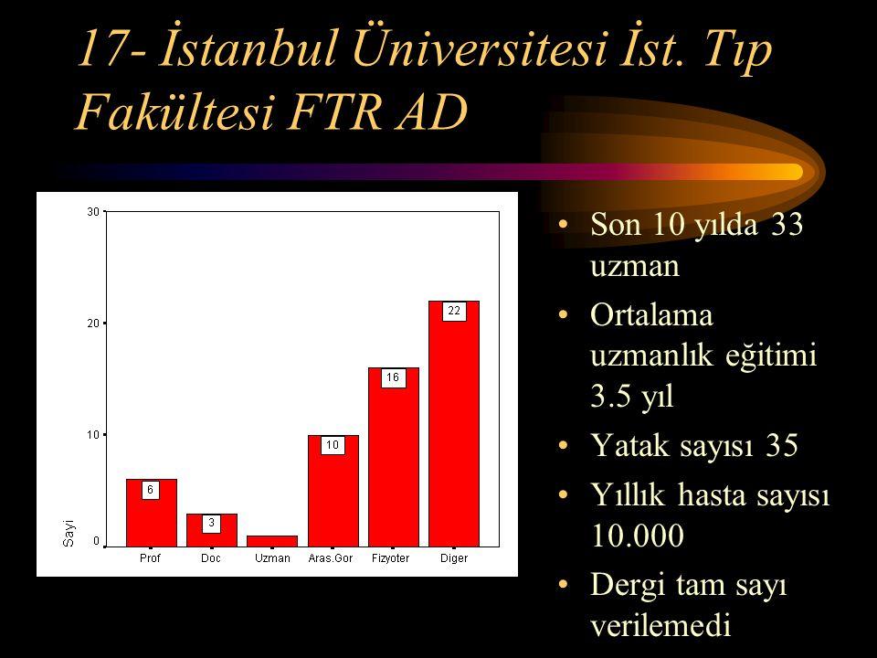 17- İstanbul Üniversitesi İst. Tıp Fakültesi FTR AD Son 10 yılda 33 uzman Ortalama uzmanlık eğitimi 3.5 yıl Yatak sayısı 35 Yıllık hasta sayısı 10.000