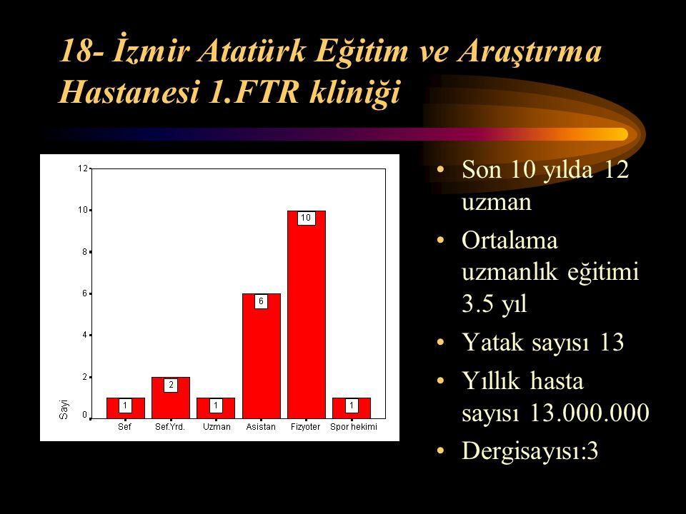 18- İzmir Atatürk Eğitim ve Araştırma Hastanesi 1.FTR kliniği Son 10 yılda 12 uzman Ortalama uzmanlık eğitimi 3.5 yıl Yatak sayısı 13 Yıllık hasta say