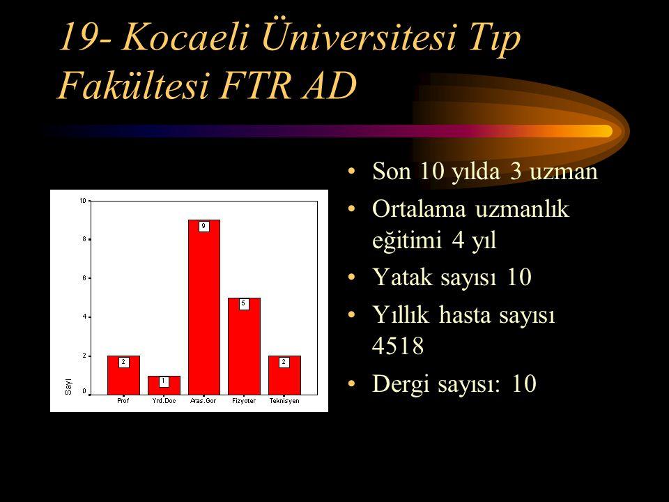 19- Kocaeli Üniversitesi Tıp Fakültesi FTR AD Son 10 yılda 3 uzman Ortalama uzmanlık eğitimi 4 yıl Yatak sayısı 10 Yıllık hasta sayısı 4518 Dergi sayı