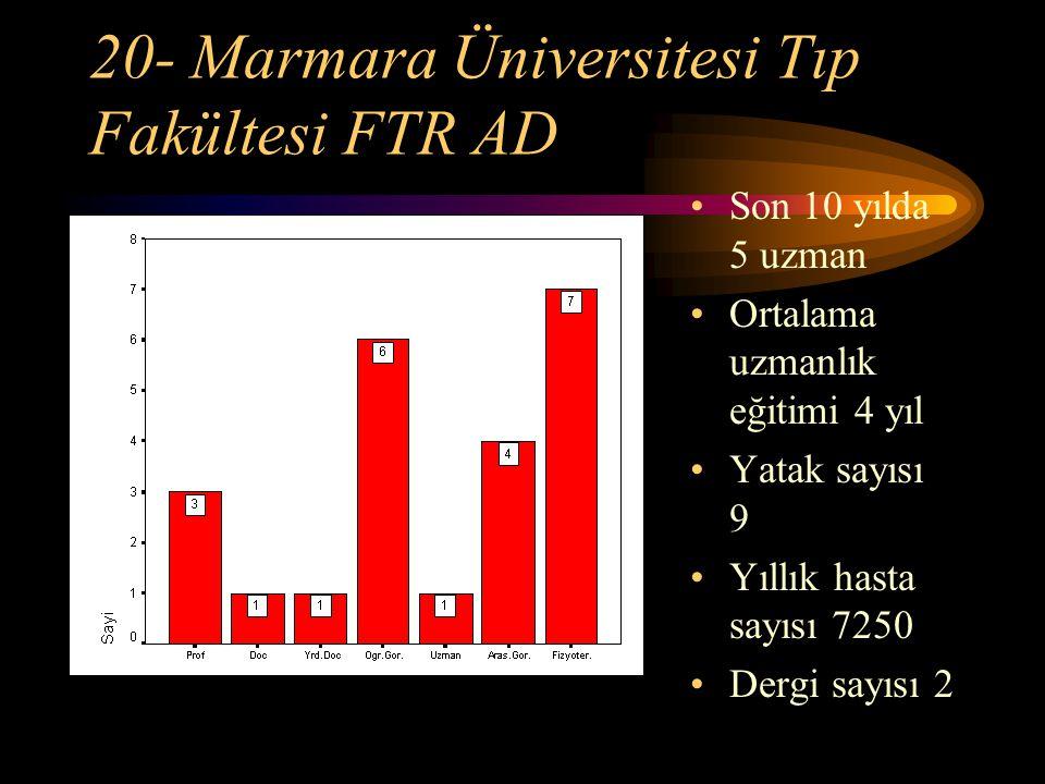 20- Marmara Üniversitesi Tıp Fakültesi FTR AD Son 10 yılda 5 uzman Ortalama uzmanlık eğitimi 4 yıl Yatak sayısı 9 Yıllık hasta sayısı 7250 Dergi sayıs