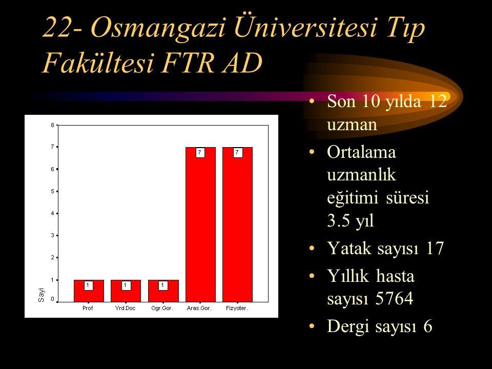 22- Osmangazi Üniversitesi Tıp Fakültesi FTR AD Son 10 yılda 12 uzman Ortalama uzmanlık eğitimi süresi 3.5 yıl Yatak sayısı 17 Yıllık hasta sayısı 576