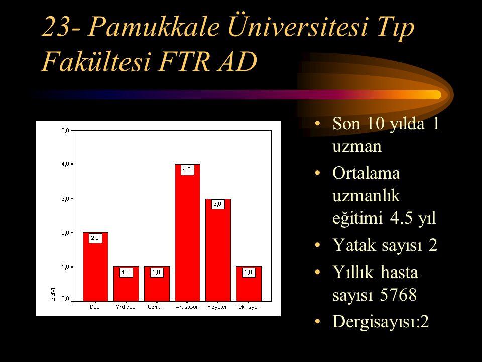 23- Pamukkale Üniversitesi Tıp Fakültesi FTR AD Son 10 yılda 1 uzman Ortalama uzmanlık eğitimi 4.5 yıl Yatak sayısı 2 Yıllık hasta sayısı 5768 Dergisa