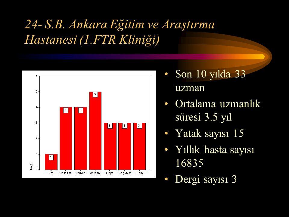 24- S.B. Ankara Eğitim ve Araştırma Hastanesi (1.FTR Kliniği) Son 10 yılda 33 uzman Ortalama uzmanlık süresi 3.5 yıl Yatak sayısı 15 Yıllık hasta sayı