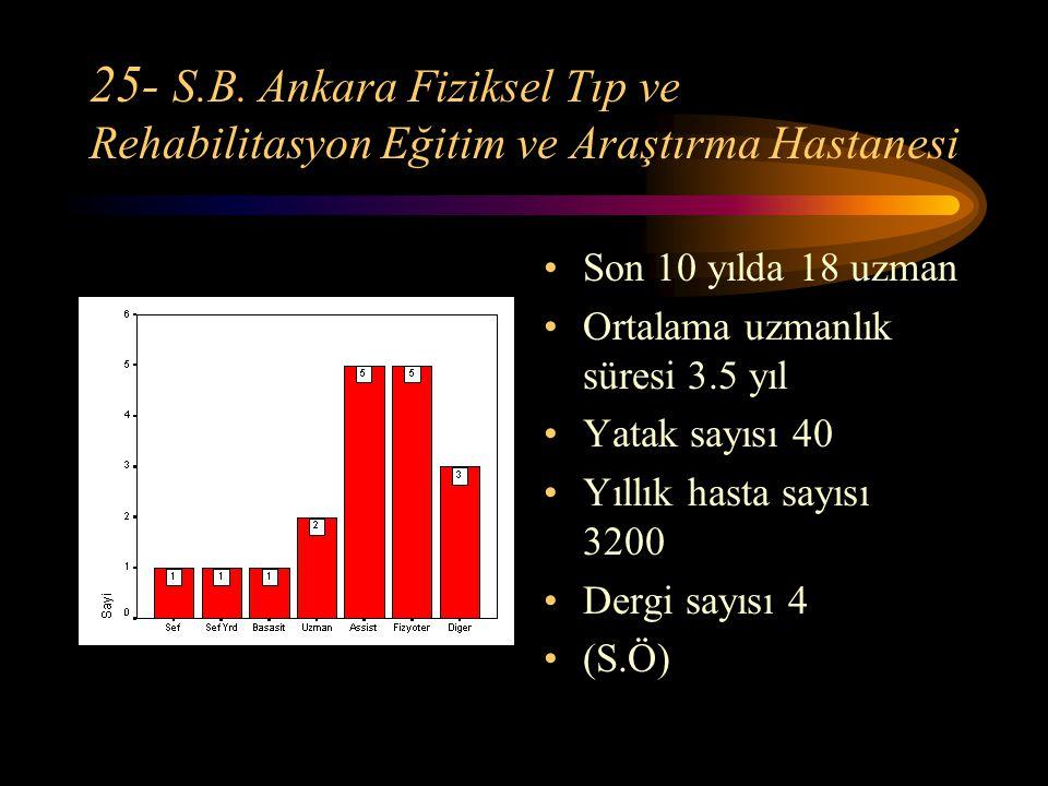25- S.B. Ankara Fiziksel Tıp ve Rehabilitasyon Eğitim ve Araştırma Hastanesi Son 10 yılda 18 uzman Ortalama uzmanlık süresi 3.5 yıl Yatak sayısı 40 Yı