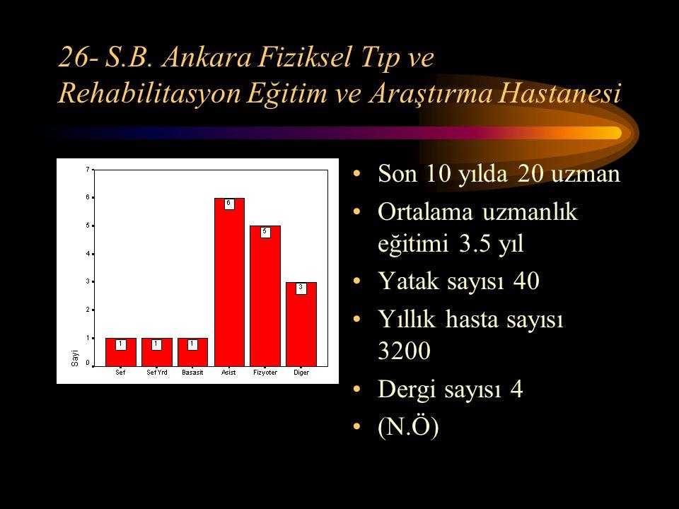 26- S.B. Ankara Fiziksel Tıp ve Rehabilitasyon Eğitim ve Araştırma Hastanesi Son 10 yılda 20 uzman Ortalama uzmanlık eğitimi 3.5 yıl Yatak sayısı 40 Y