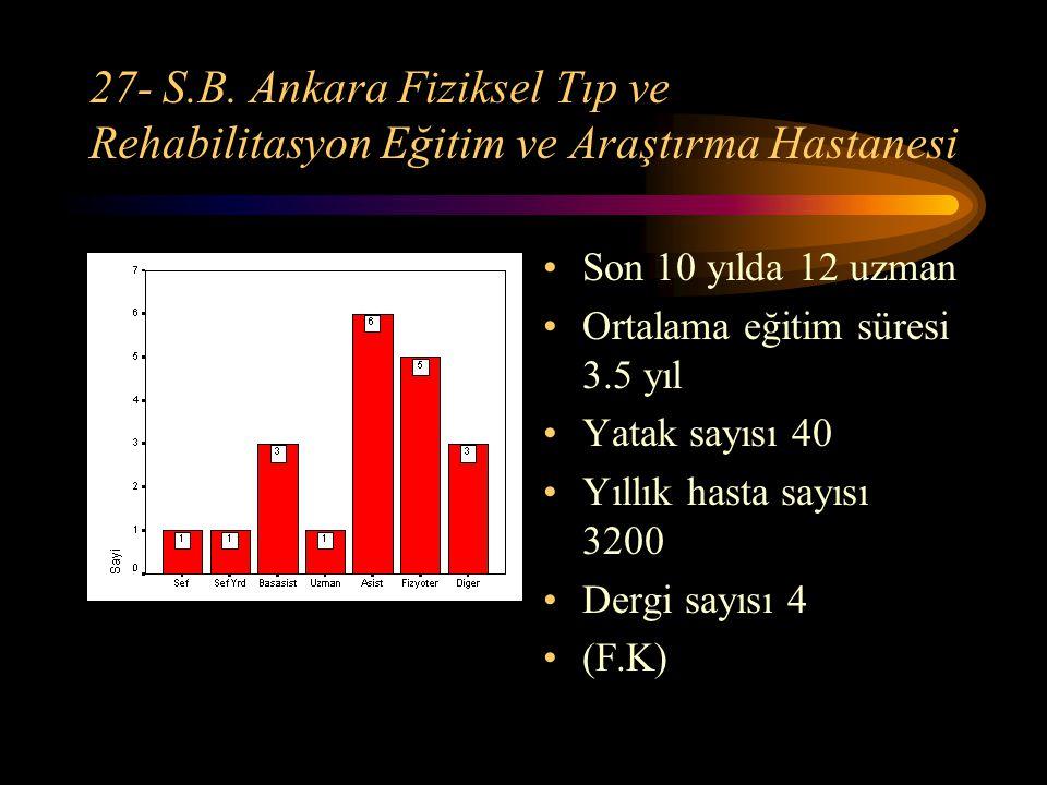 27- S.B. Ankara Fiziksel Tıp ve Rehabilitasyon Eğitim ve Araştırma Hastanesi Son 10 yılda 12 uzman Ortalama eğitim süresi 3.5 yıl Yatak sayısı 40 Yıll