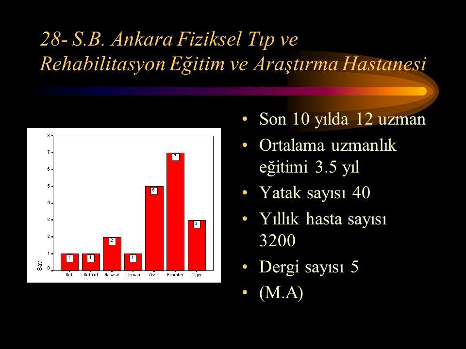 28- S.B. Ankara Fiziksel Tıp ve Rehabilitasyon Eğitim ve Araştırma Hastanesi Son 10 yılda 12 uzman Ortalama uzmanlık eğitimi 3.5 yıl Yatak sayısı 40 Y