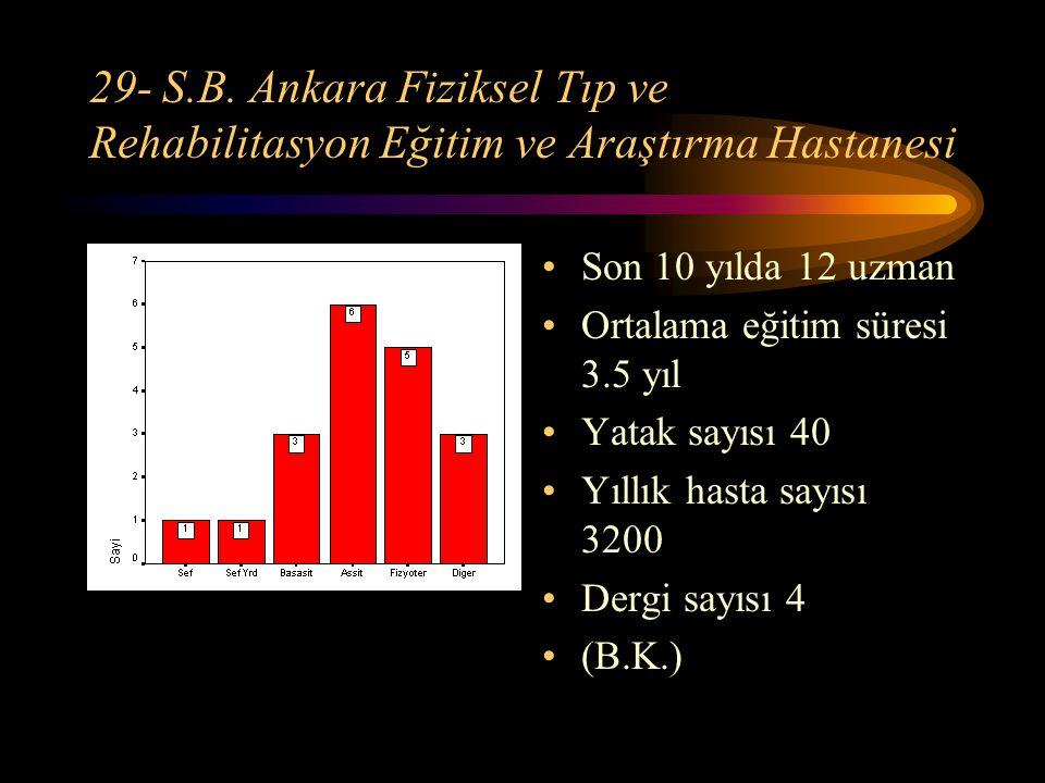 29- S.B. Ankara Fiziksel Tıp ve Rehabilitasyon Eğitim ve Araştırma Hastanesi Son 10 yılda 12 uzman Ortalama eğitim süresi 3.5 yıl Yatak sayısı 40 Yıll