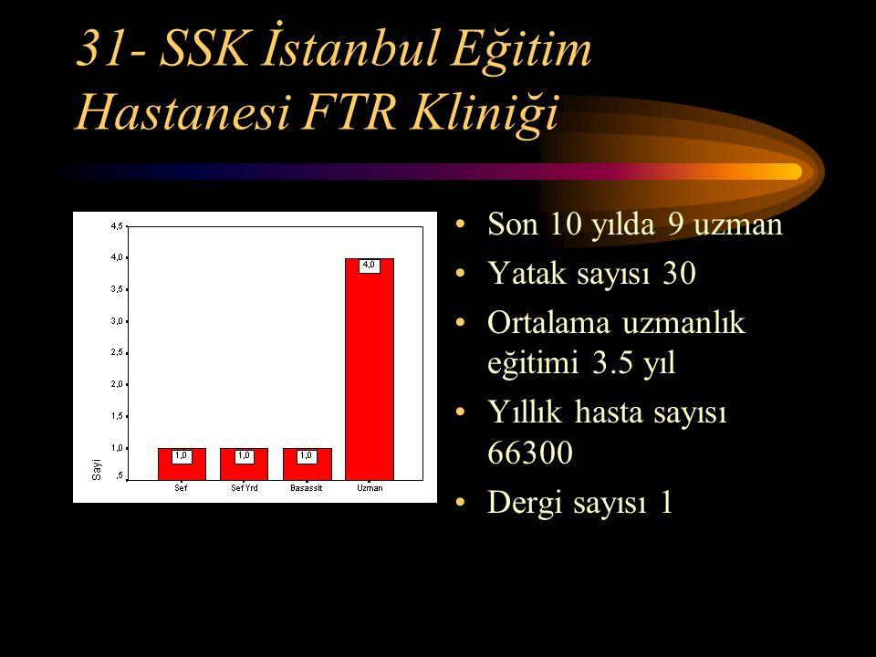 31- SSK İstanbul Eğitim Hastanesi FTR Kliniği Son 10 yılda 9 uzman Yatak sayısı 30 Ortalama uzmanlık eğitimi 3.5 yıl Yıllık hasta sayısı 66300 Dergi s